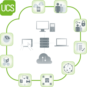 Visualization of UCS' functions