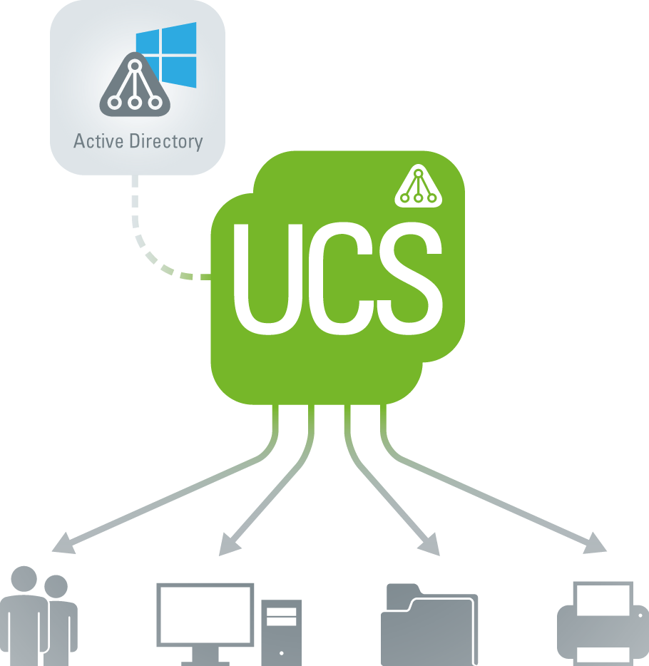 Samba in UCS for the Provision of Microsoft Windows Services