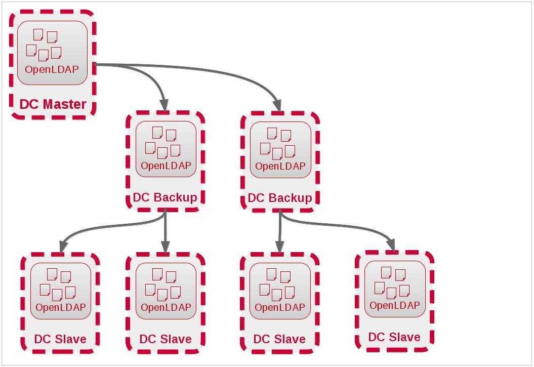 LDAP Replikation