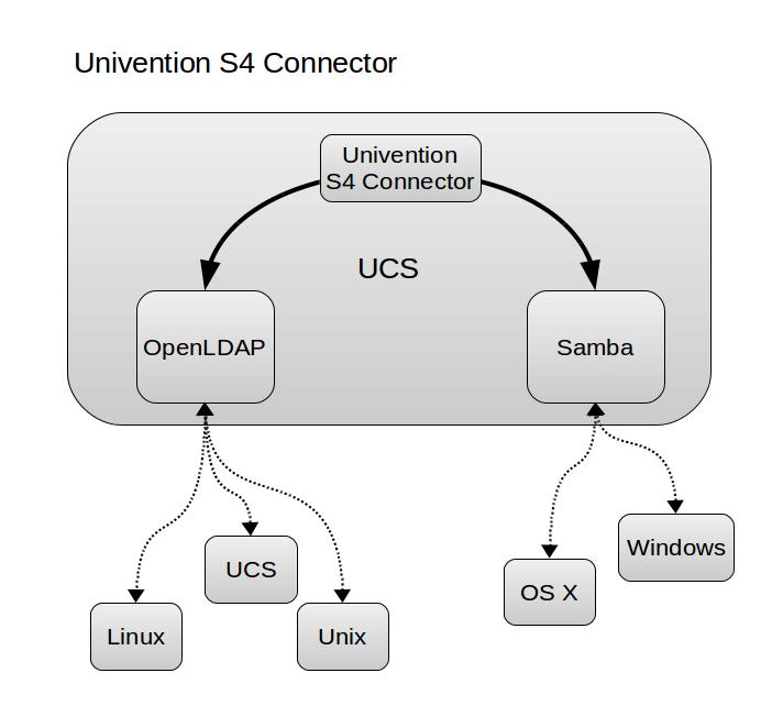 Synchronisation between UCS and Microsoft Windows with Samba