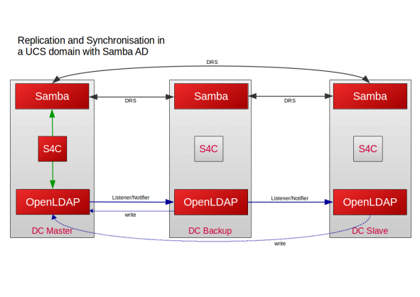 Replication and Synchronisation in UCS with Samba AD