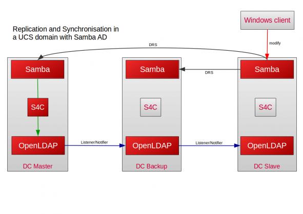 Replication Samba to UCS