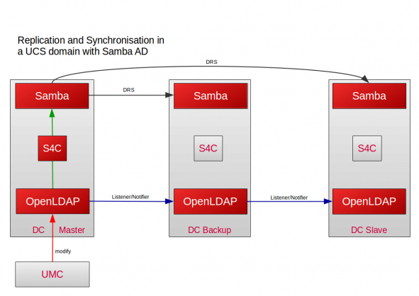 Replication UCS to Samba