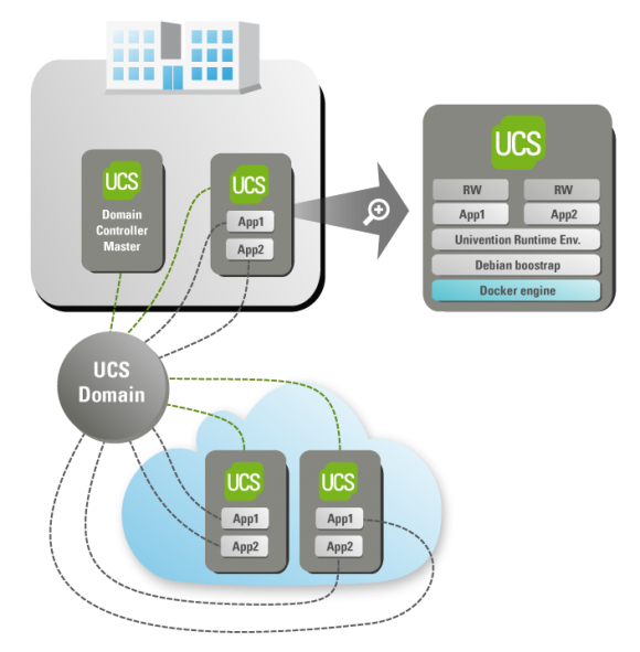 UCS with Docker - Visual
