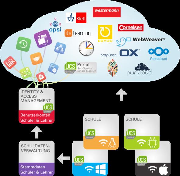 Schaubild App-Verwaltung