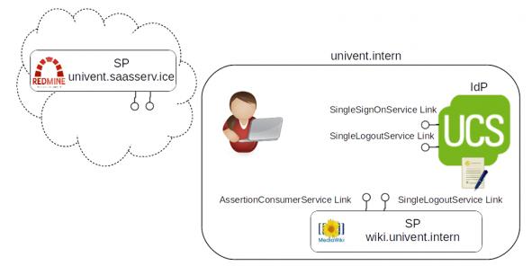 Komponenten SAML