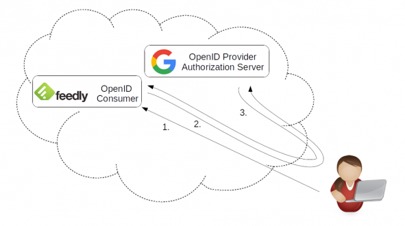 Graphic about OpenID
