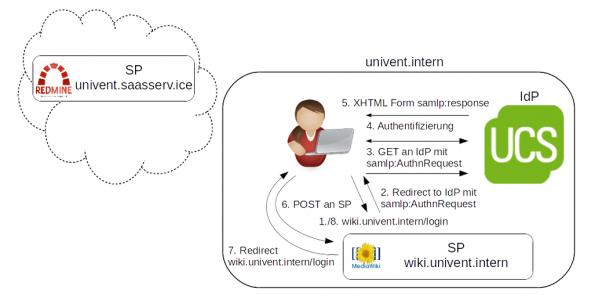 Prozess SAML Schaubild