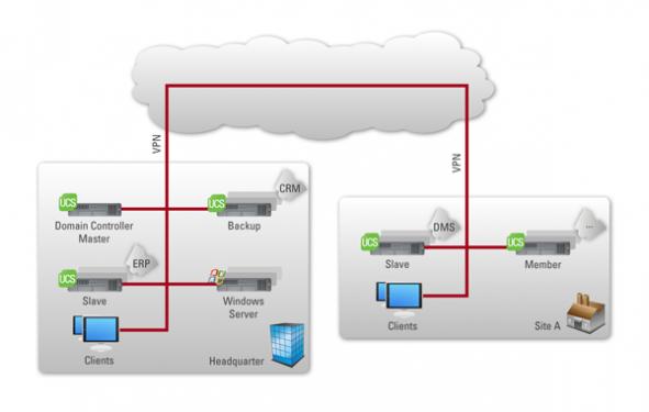 Computer Domain Model