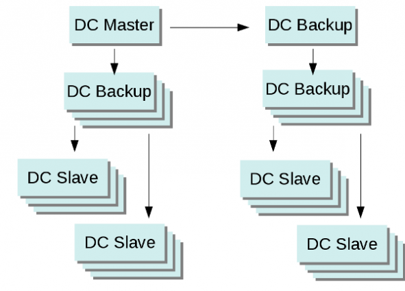 Grafik über Aufbau der IT-Umgebung im 30 Mio. Projekt