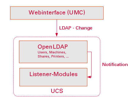 Graphic about the interaction of UMC, OpenLDAP and listener modules