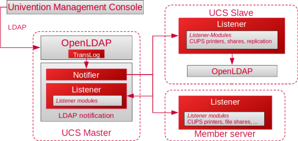 Graphic about processes in the UMC with notifier and listener
