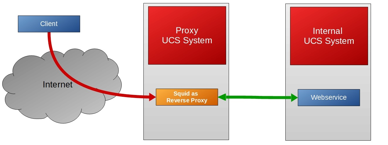 Cool Solution – Squid as Reverse SSL Proxy Univention