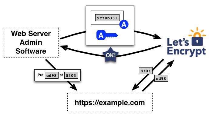 Mit Let\'s Encrypt einfach HTTPS in UCS konfigurieren Univention