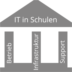 Schaubild IT Support in Schulen