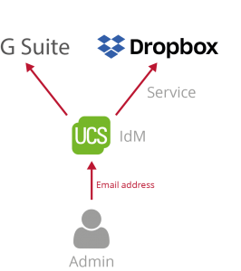 Graphic user central management with UCS