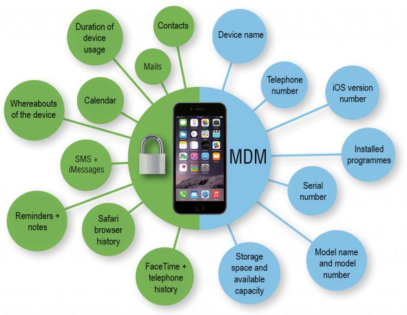 Graphic of MDM Functions by Appleware