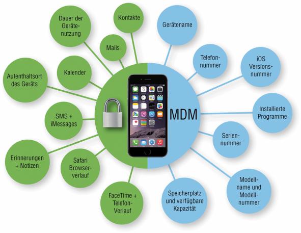 Grafik der Firma Appleware zu MDM Funktionen