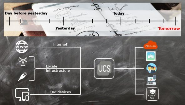 Graphic about UCS' role in Cologne's school IT