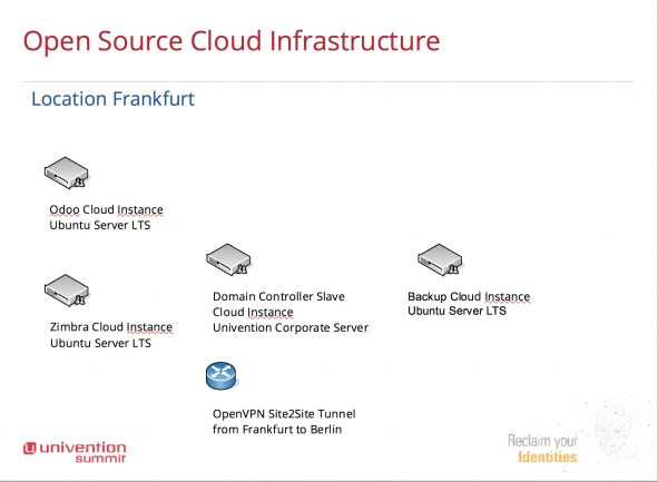 Graphic about Open Source Cloud Infrastructure for SOLARKIOSK