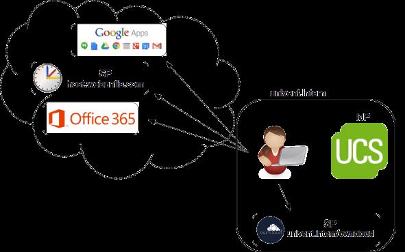 Grafik über SAML-Anbindung von Webdiensten in UCS@school