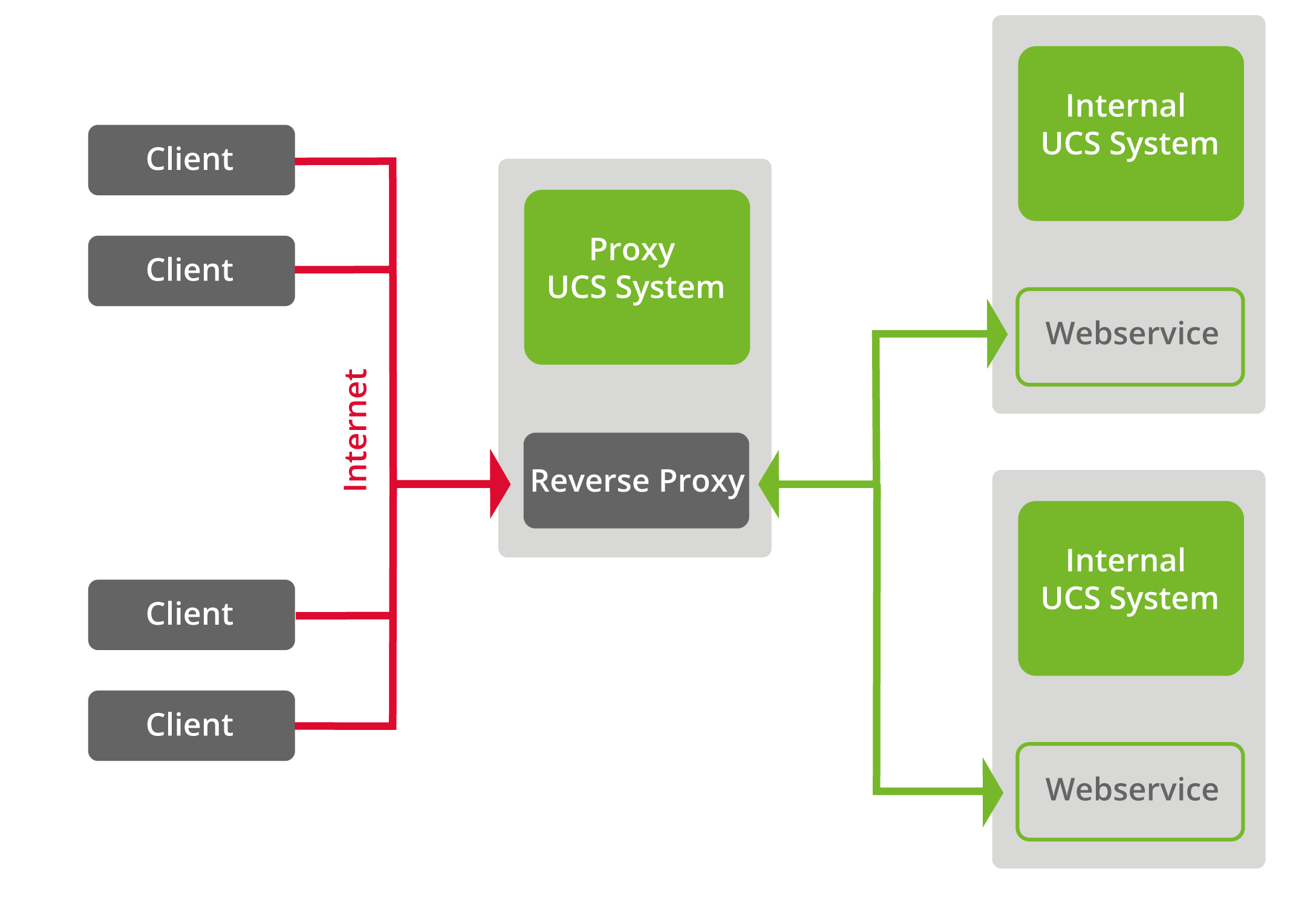 Improved Network Security and Performance with a Reverse Proxy