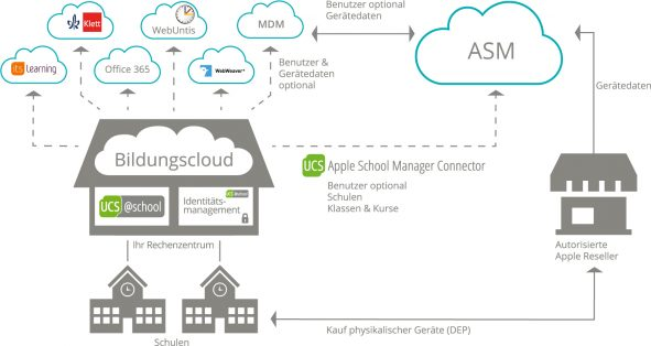 Neu im Univention App Center: Apple School Manager Connector Univention
