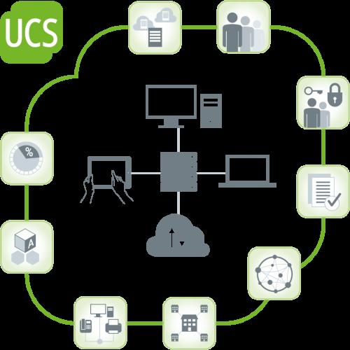 Schaubild UCS Servermanagement