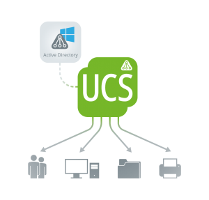 Visualisierung Active Directory UCS