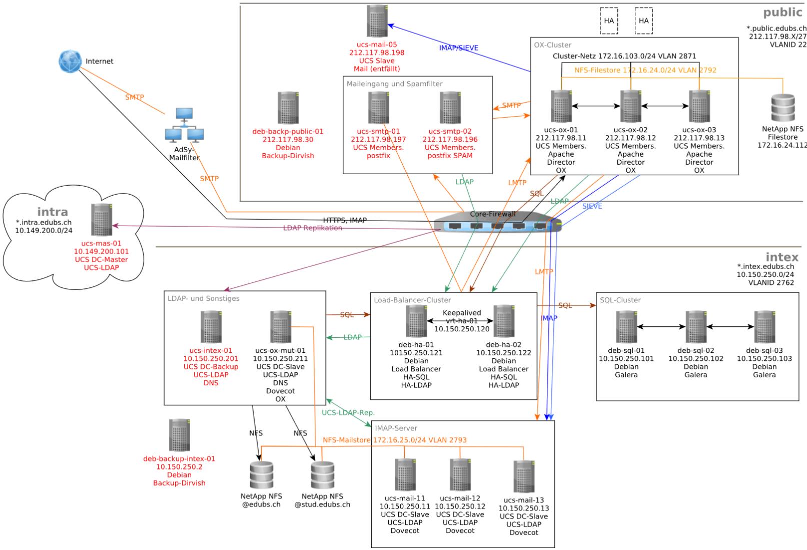Multi-Server-Infrastruktur-Schulen-Basel