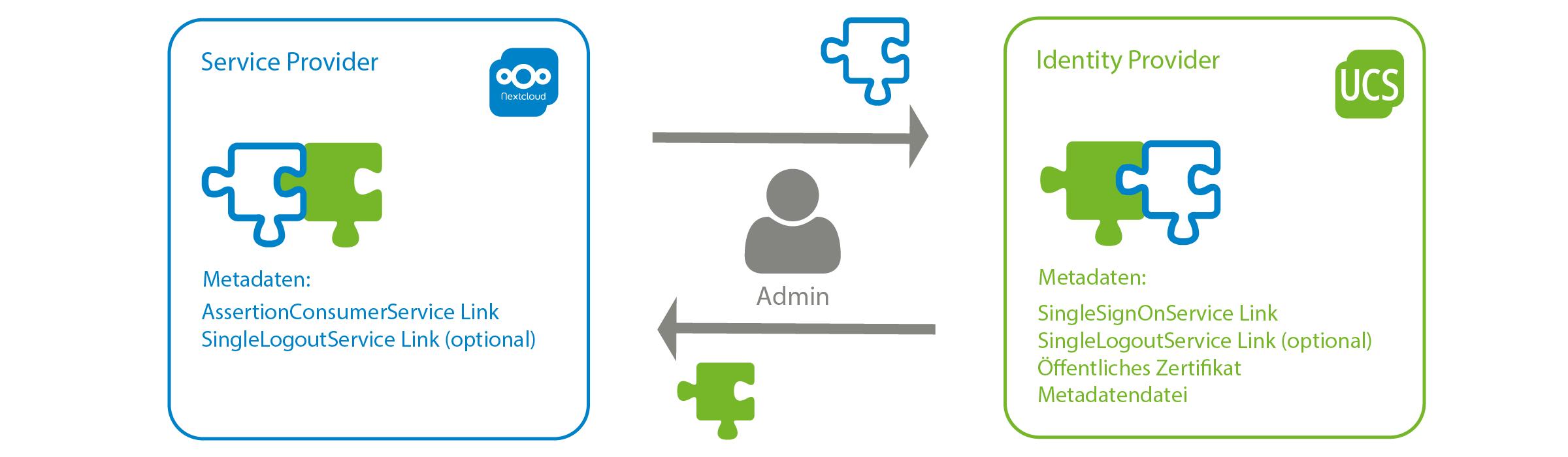 SSO mit SAML und UCS: Schaubild Austausch Metadaten Service Provider und Identity Provider