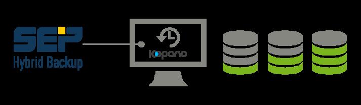 SEO Backup for Kopano and UCS