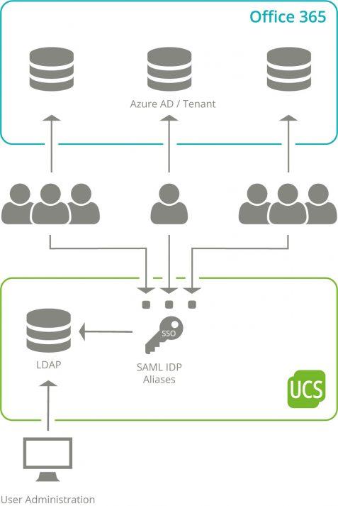 Multi-Azure-AD-SSO-EN