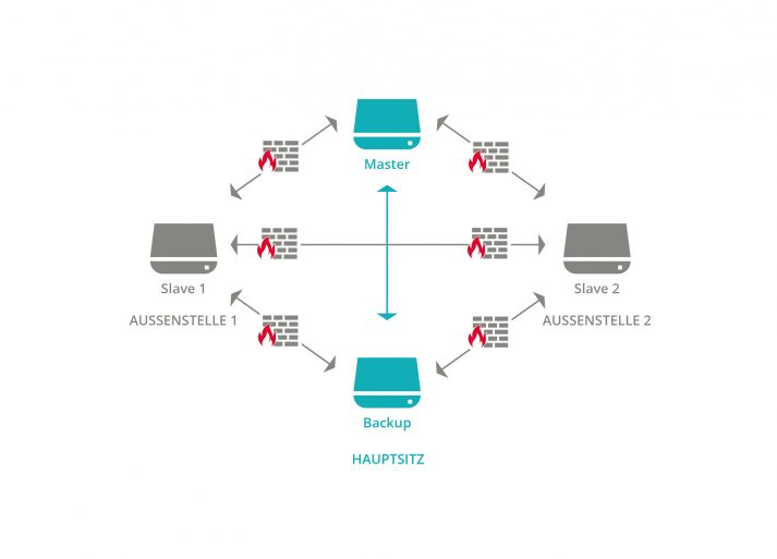 Abbildung 1: vollständig vermaschte Netzwerke - UCS
