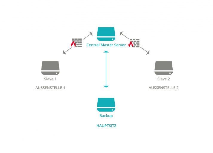 Abbildung 2: Besonders vermaschte Netzwerke - UCS
