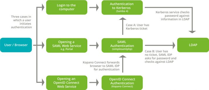 Figure: SSO openI Connect Identity Provider Process Authentication UCS