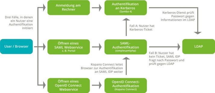 Abbildung: SSO über openID Connect Identity Provider - Ablauf Authentifizierung mit UCS