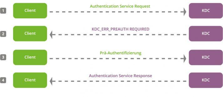 Schaubild: UCS Kerberos-Hashes Prä-Authentifizierung