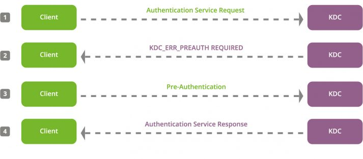 Image: UCS Kerberos-Hashes Pre-Authentication