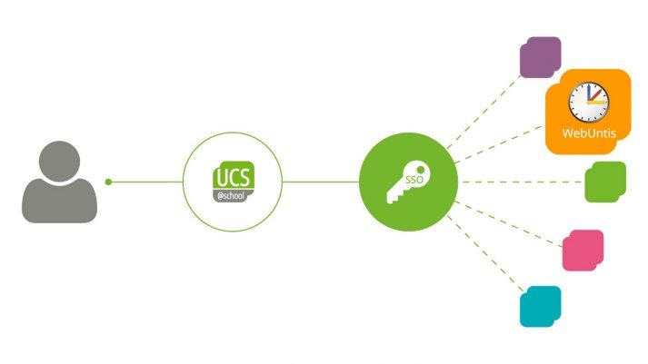 Grafik: SSO mit UCS@school und webUntis