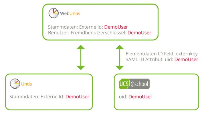 Grafik: webUntis, Untis und UCS@school selben Benutzer vorhalten