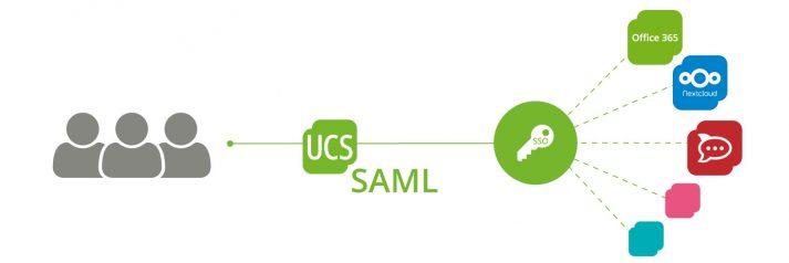 Headerbild: SSO mit SAML für UCS-Gruppen