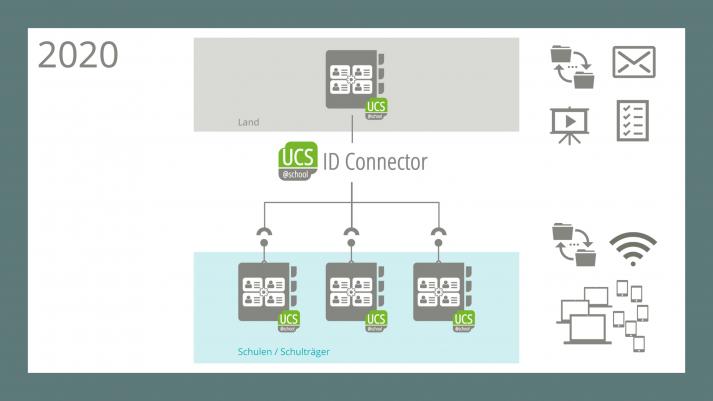 Schaubild: einheitliches IT-Konzept auf Landesebene - UCS@school