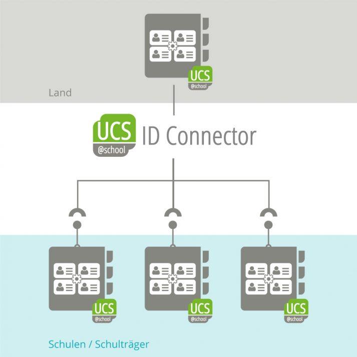 Schaubild: UCS@school ID Connector Synchronisation der Benutzerdaten