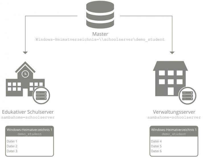 Schematische Darstellung der Serverstruktur beim Einsatz von UCS@School