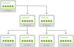 Schematic image of load distribution through LDAP replication