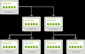 Schematische Darstellung einer Lastenverteilung durch DLAP-Replikation