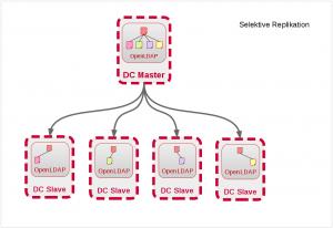 Schematische Darstellung selektiver LDAP-Replikation