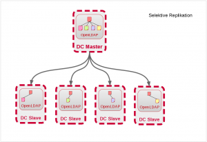 Schematic image of selective LDAP replication