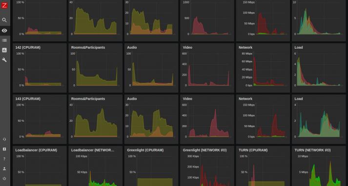 Screenshot of the Zabbix monitoring during the Open Web Lounge 2020